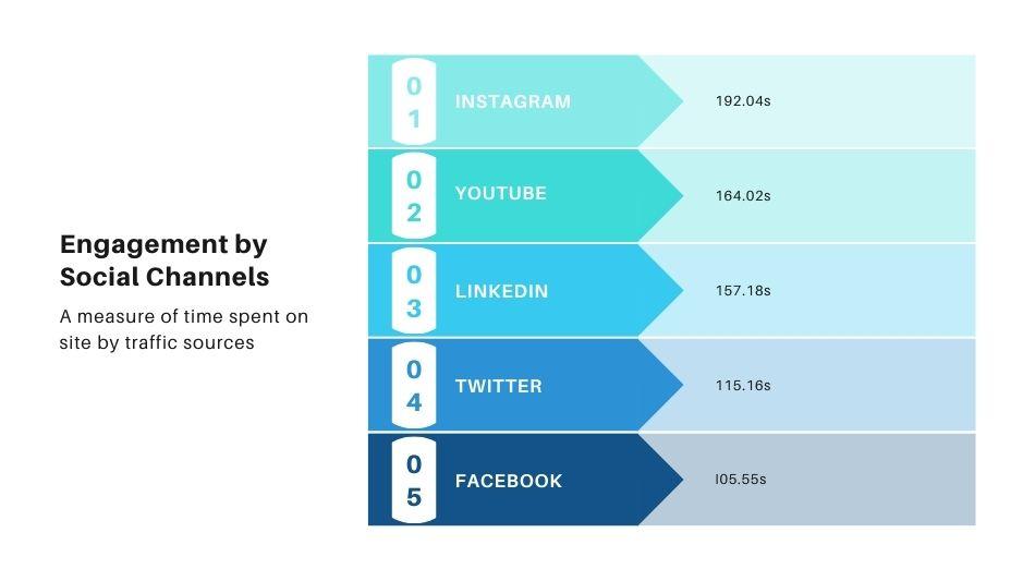 Instagram Engagement Rate Data