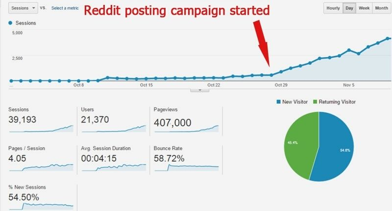 how to increase traffic on website from reddit